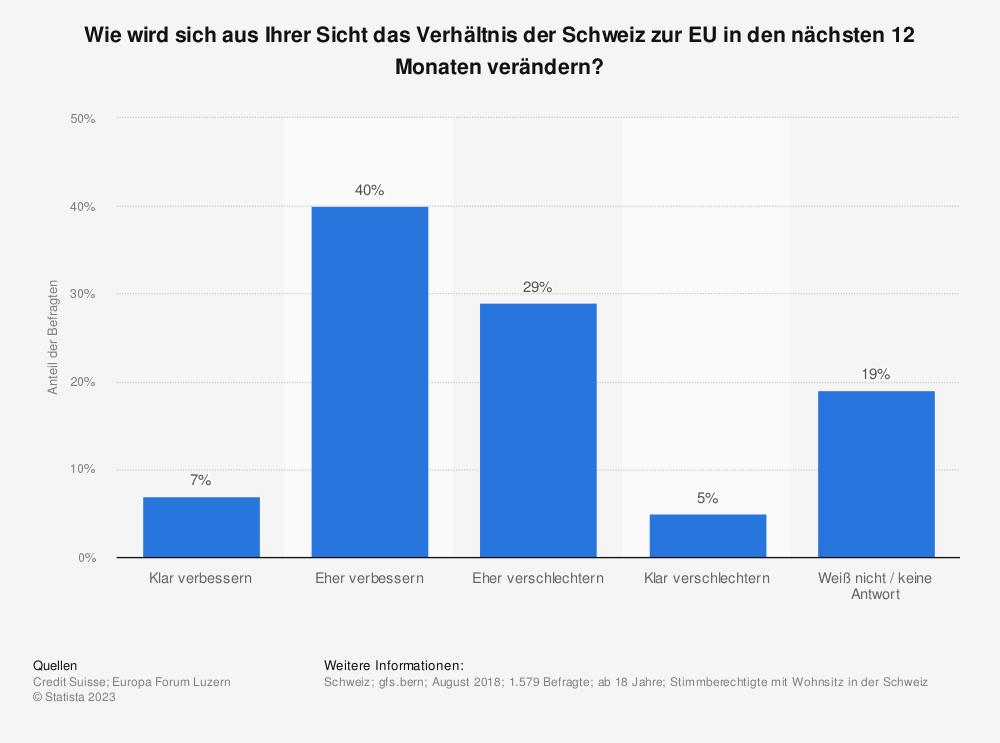 Statistik: Wie wird sich aus Ihrer Sicht das Verhältnis der Schweiz zur EU in den nächsten 12 Monaten verändern? | Statista