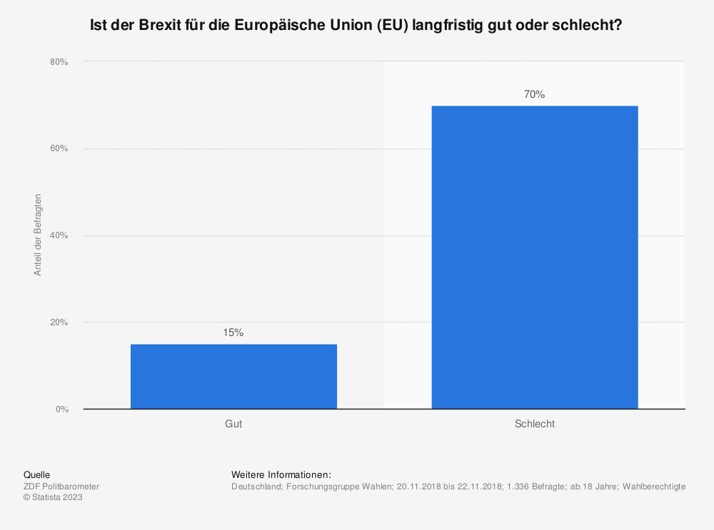 Statistik: Ist der Brexit für die Europäische Union (EU) langfristig gut oder schlecht? | Statista
