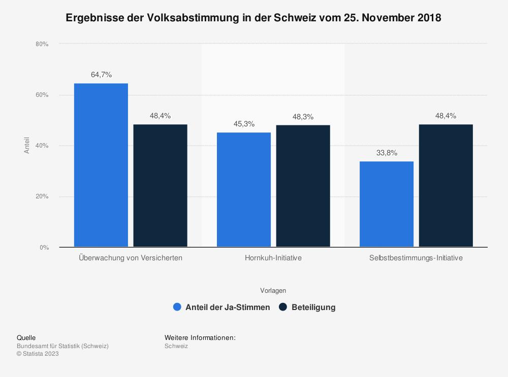 Statistik: Ergebnisse der Volksabstimmung in der Schweiz vom 25. November 2018 | Statista