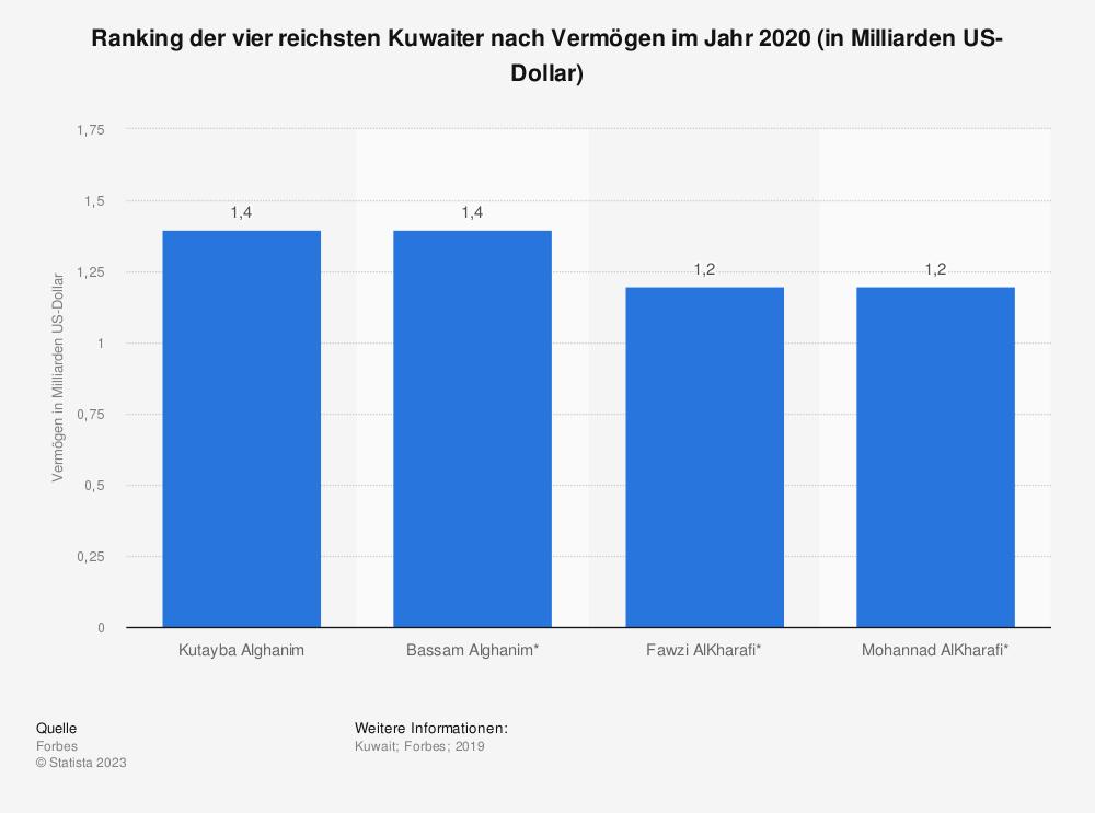Statistik: Ranking der vier reichsten Kuwaiter nach Vermögen im Jahr 2020 (in Milliarden US-Dollar) | Statista