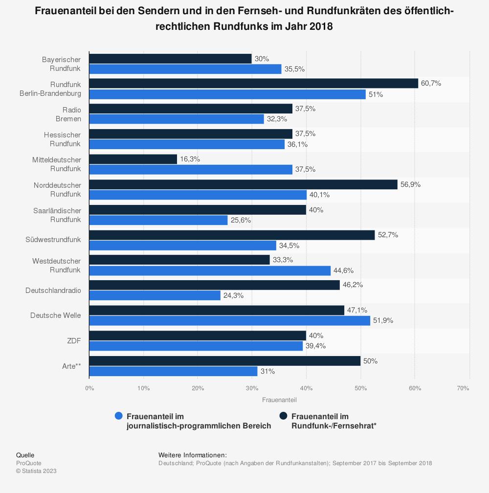 Statistik: Frauenanteil bei den Sendern und in den Fernseh- und Rundfunkräten des öffentlich-rechtlichen Rundfunks im Jahr 2018 | Statista