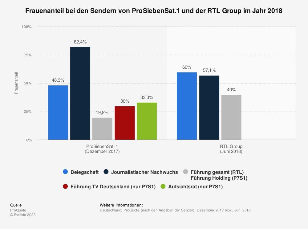 Statistik: Frauenanteil bei den Sendern von ProSiebenSat1. und der RTL Group im Jahr 2018 | Statista
