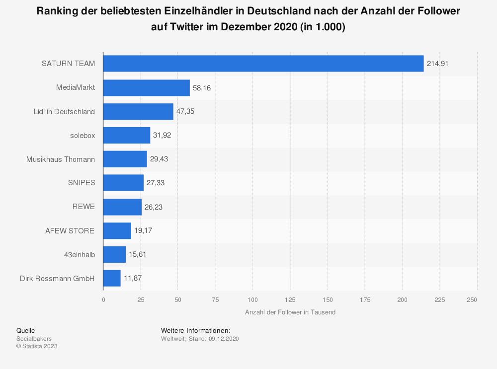 Statistik: Ranking der beliebtesten Einzelhändler in Deutschland nach der Anzahl der Follower auf Twitter im Dezember 2020 (in 1.000) | Statista