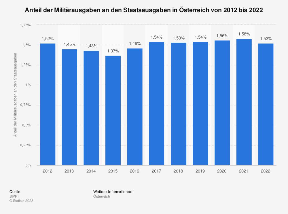 Statistik: Anteil der Militärausgaben an den Staatsausgaben in Österreich von 2009 bis 2019 | Statista