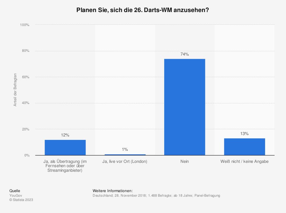 Statistik: Planen Sie, sich die 26. Darts-WM anzusehen? | Statista
