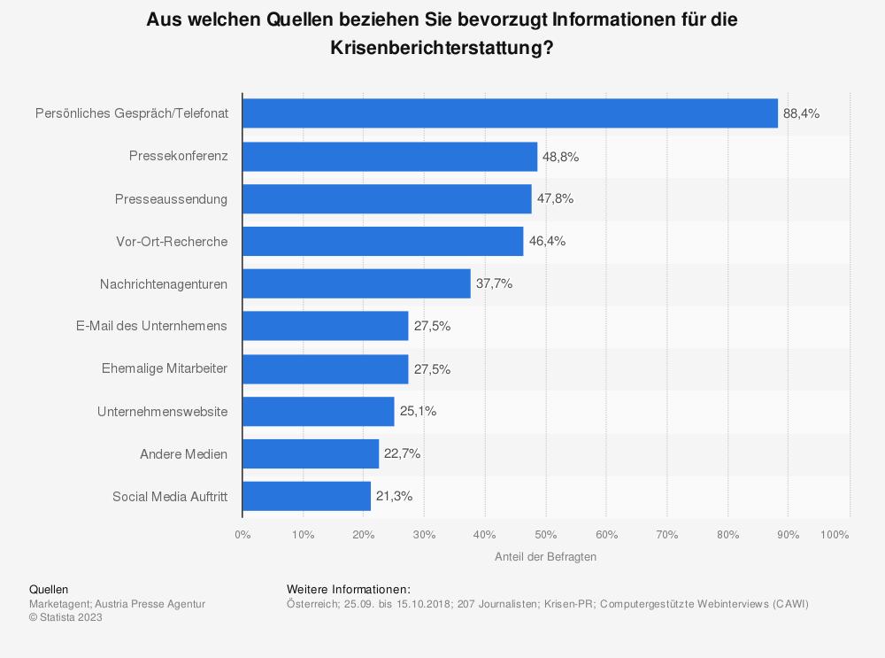 Statistik: Aus welchen Quellen beziehen Sie bevorzugt Informationen für die Krisenberichterstattung? | Statista