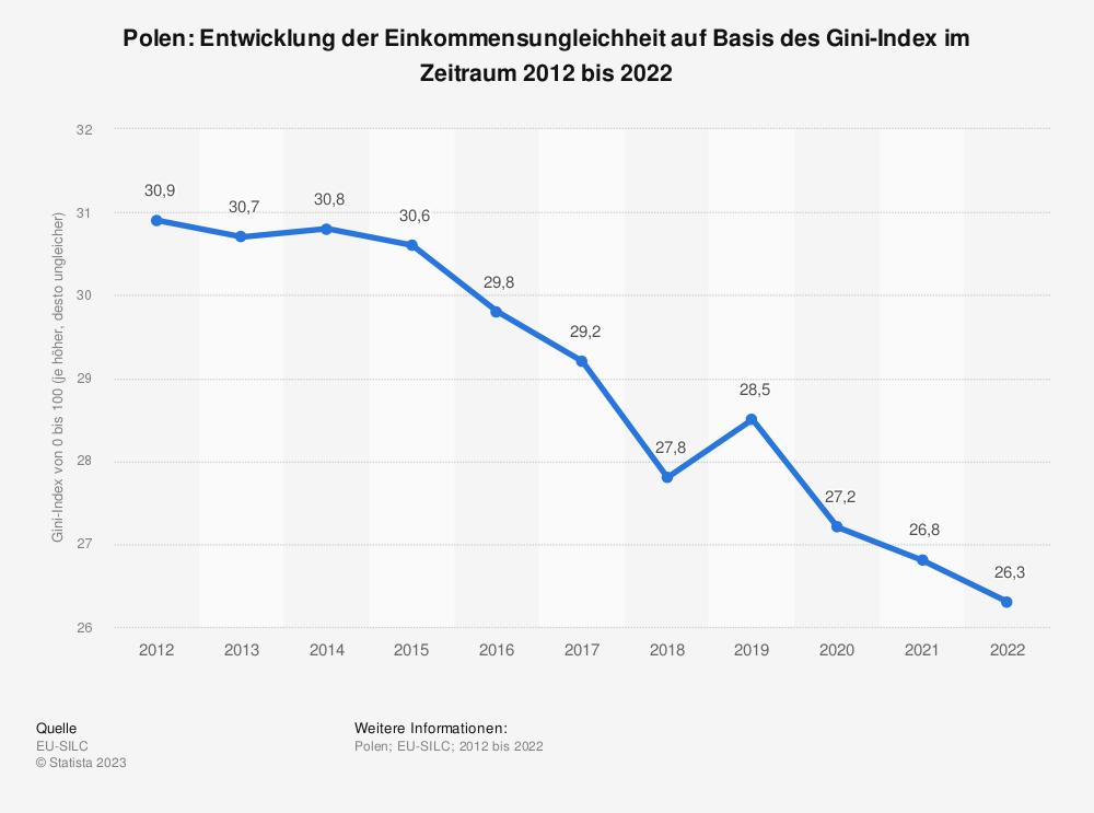Statistik: Polen: Entwicklung der Einkommensungleichheit auf Basis des Gini-Index im Zeitraum 2007 bis 2017 | Statista