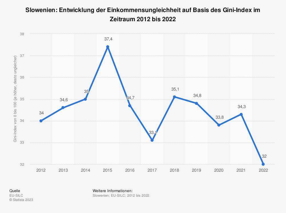 Statistik: Slowenien: Entwicklung der Einkommensungleichheit auf Basis des Gini-Index im Zeitraum 2008 bis 2018 | Statista