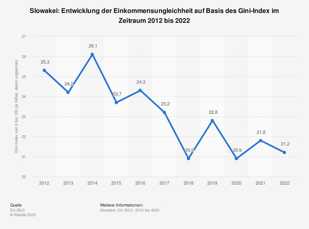 Statistik: Slowakei: Entwicklung der Einkommensungleichheit auf Basis des Gini-Index im Zeitraum 2009 bis 2019 | Statista