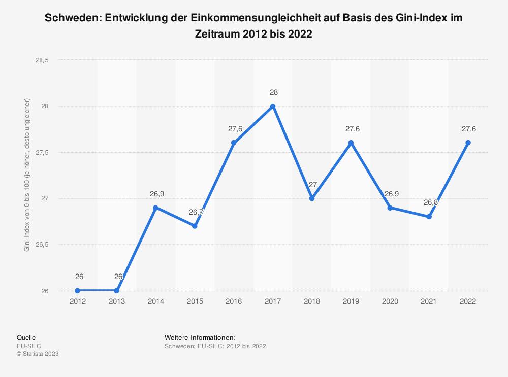 Statistik: Schweden: Entwicklung der Einkommensungleichheit auf Basis des Gini-Index im Zeitraum 2008 bis 2018 | Statista