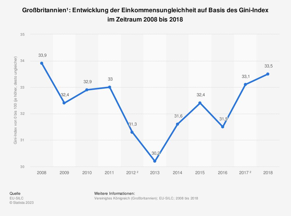 Statistik: Großbritannien¹: Entwicklung der Einkommensungleichheit auf Basis des Gini-Index im Zeitraum 2008 bis 2018 | Statista
