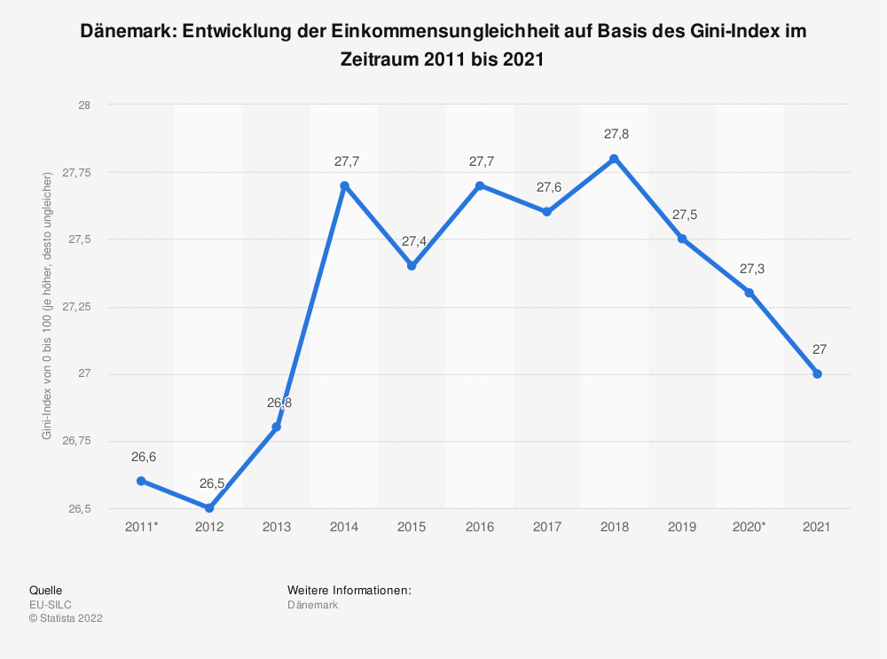 Statistik: Dänemark: Entwicklung der Einkommensungleichheit auf Basis des Gini-Index im Zeitraum 2008 bis 2018 | Statista