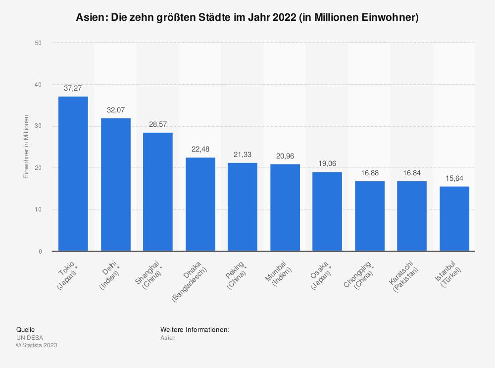 Statistik: Asien: Die zehn größten Städte im Jahr 2018 (in Millionen Einwohner) | Statista