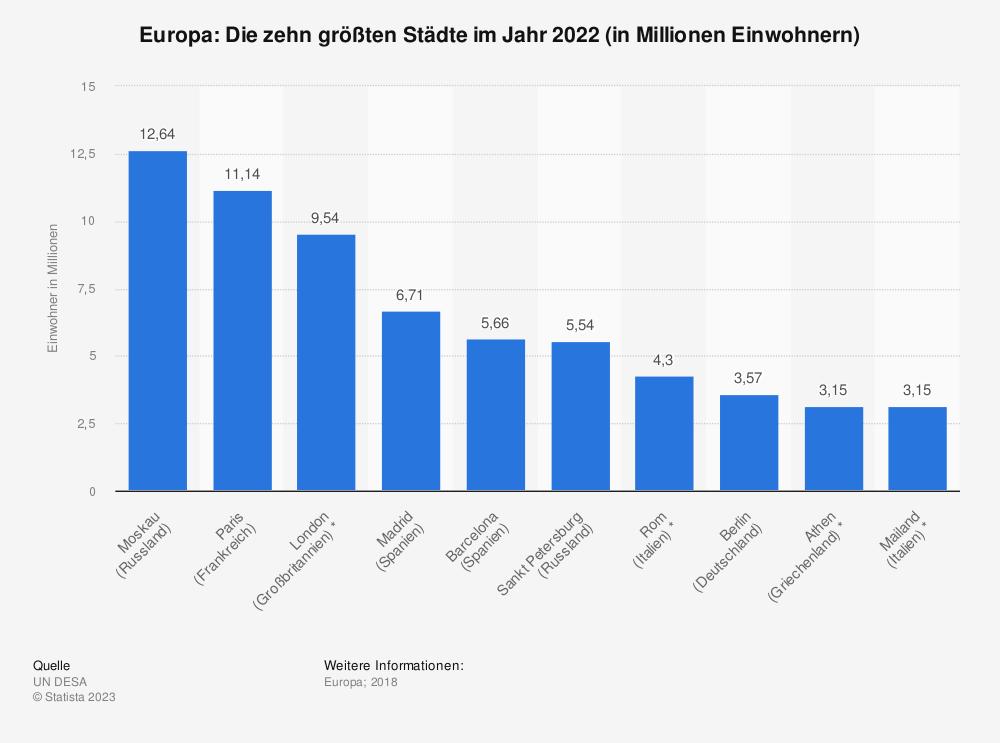 Statistik: Europa: Die zehn größten Städte im Jahr 2018 (in Millionen Einwohnern) | Statista