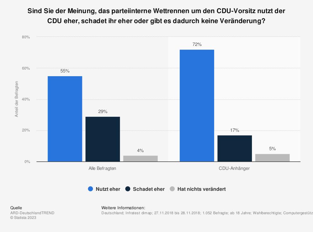 Statistik: Sind Sie der Meinung, das parteiinterne Wettrennen um den CDU-Vorsitz nutzt der CDU eher, schadet ihr eher oder gibt es dadurch keine Veränderung? | Statista