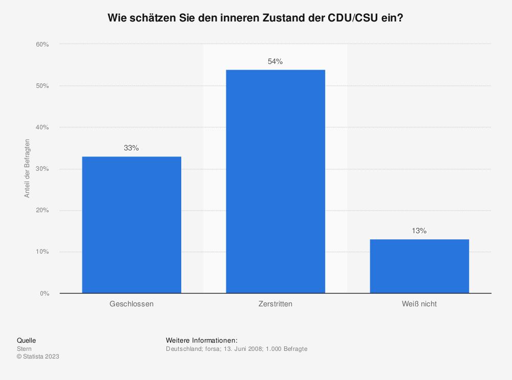 Statistik: Wie schätzen Sie den inneren Zustand der CDU/CSU ein? | Statista