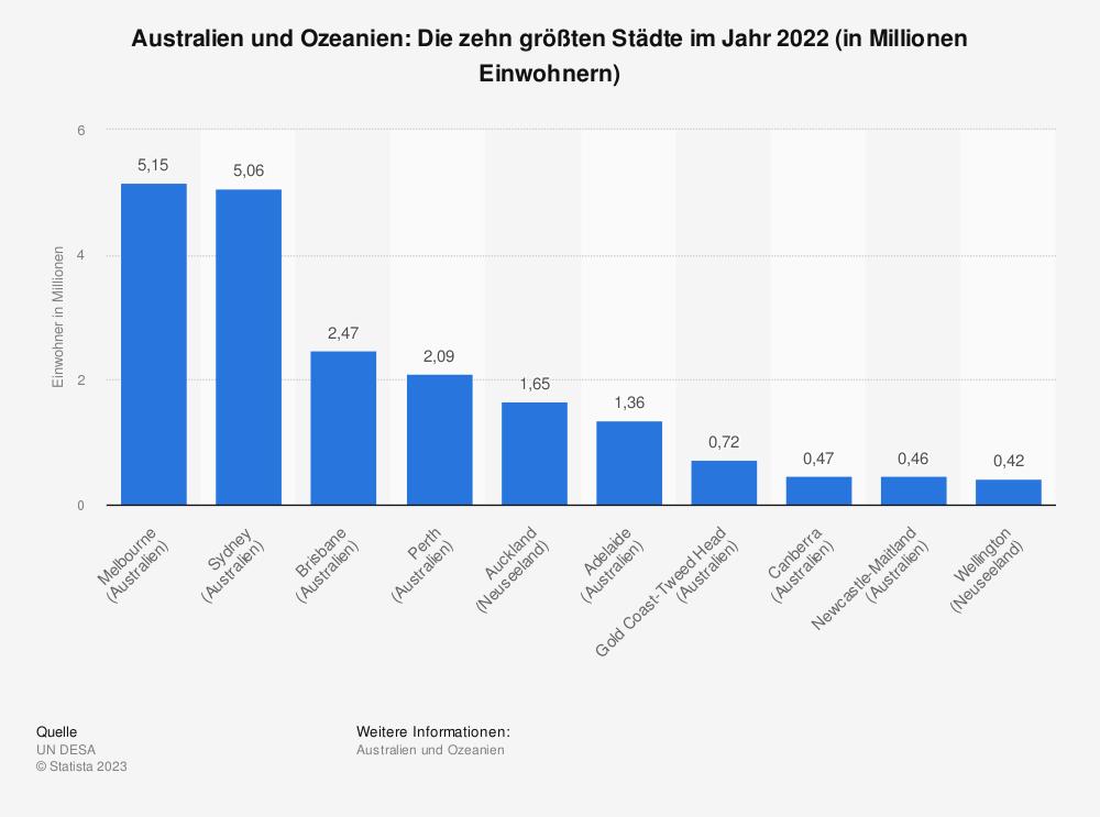 Statistik: Australien und Ozeanien: Die zehn größten Städte im Jahr 2018 (in Millionen Einwohnern) | Statista