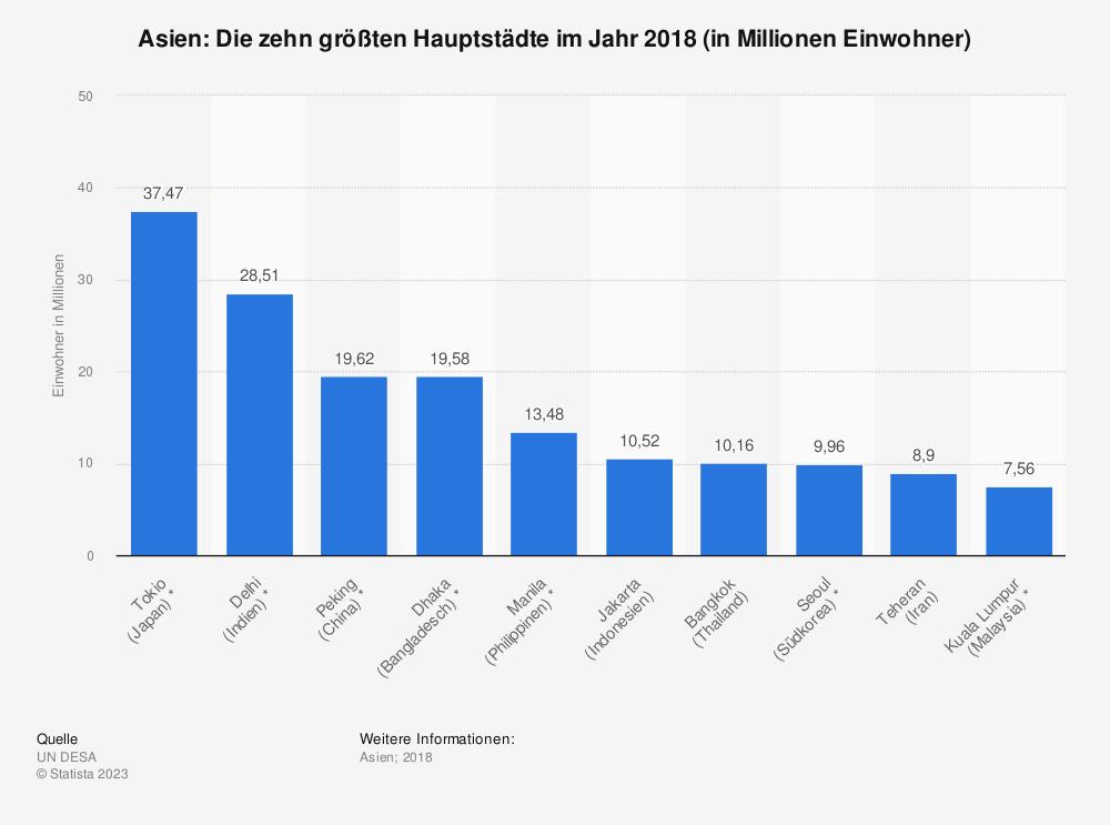 Statistik: Asien: Die zehn größten Hauptstädte im Jahr 2018 (in Millionen Einwohner) | Statista