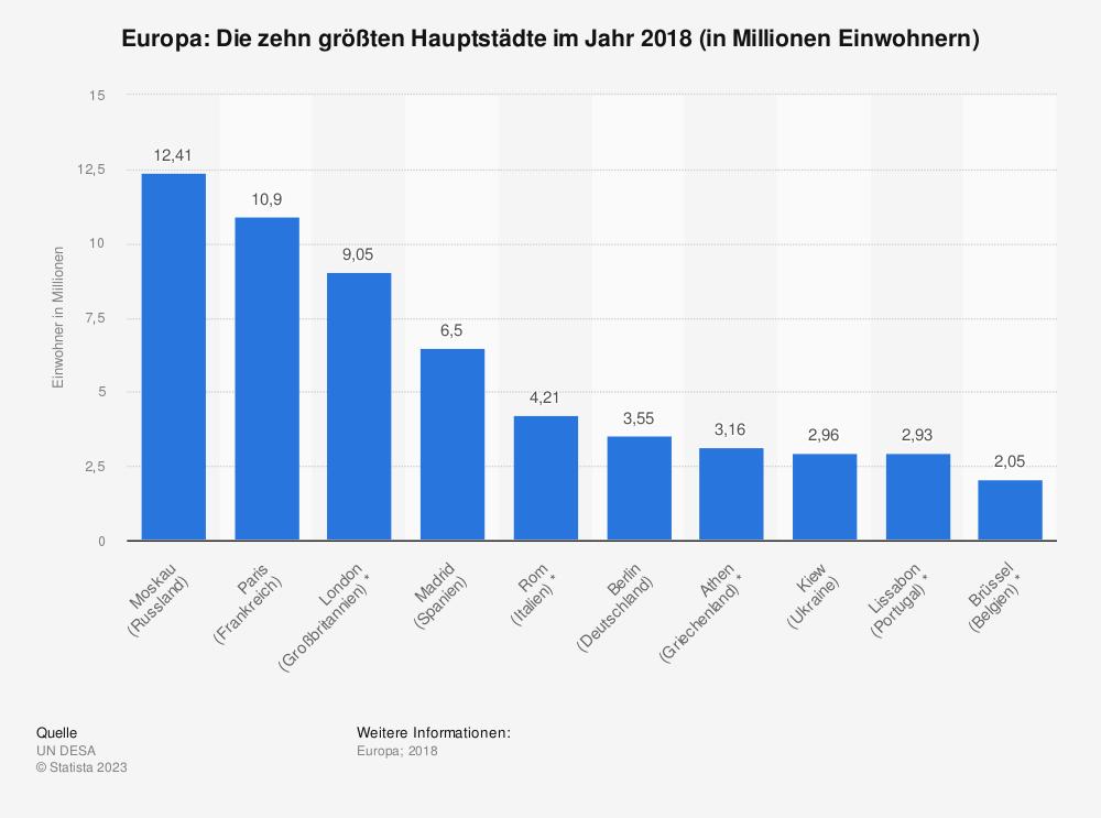Statistik: Europa: Die zehn größten Hauptstädte im Jahr 2018 (in Millionen Einwohnern) | Statista