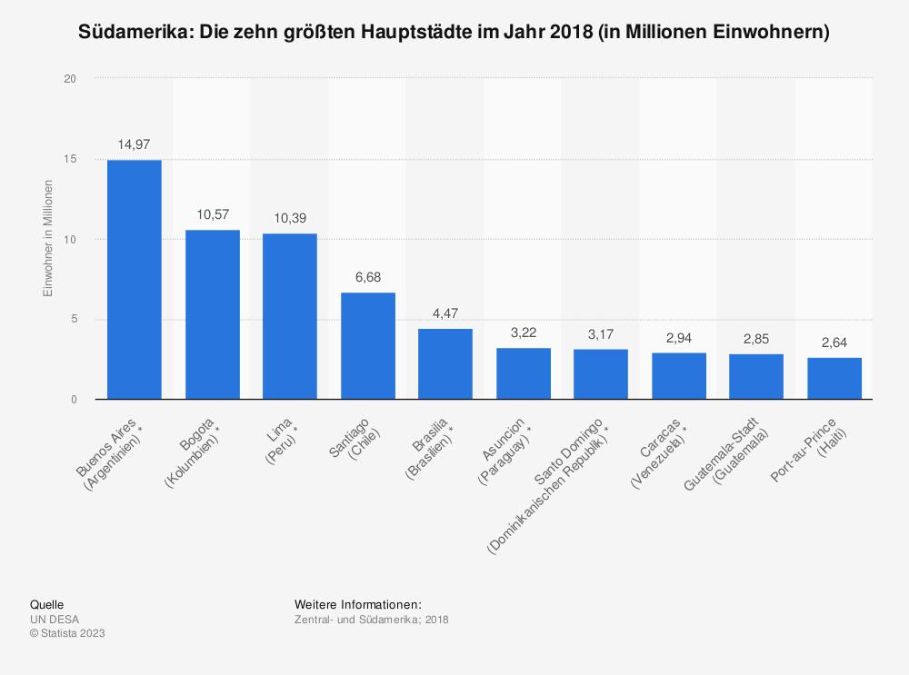 Statistik: Südamerika: Die zehn größten Hauptstädte im Jahr 2018 (in Millionen Einwohnern) | Statista