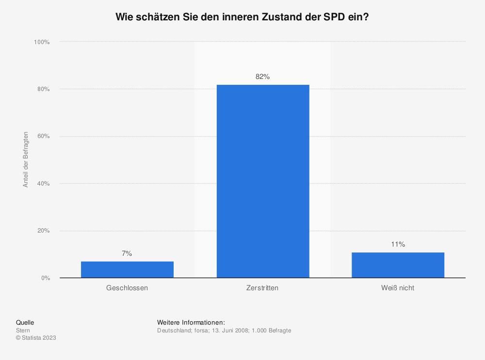 Statistik: Wie schätzen Sie den inneren Zustand der SPD ein? | Statista
