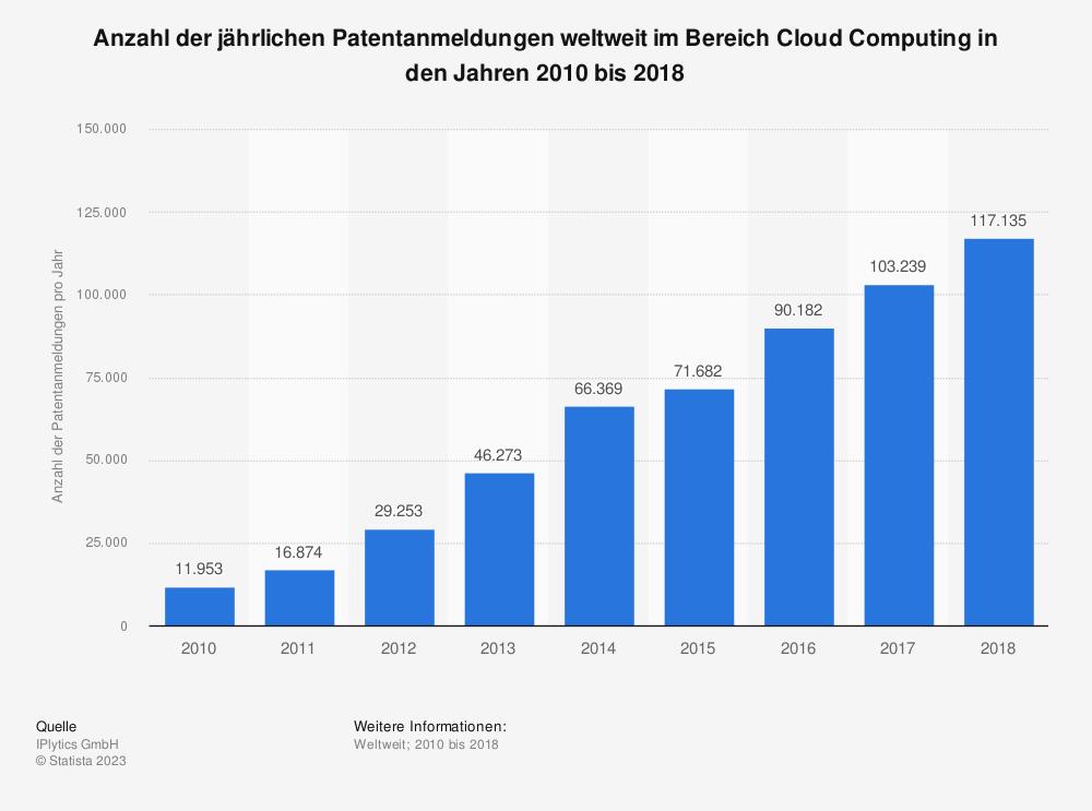Statistik: Anzahl der jährlichen Patentanmeldungen weltweit im Bereich Cloud Computing in den Jahren 2010 bis 2018 | Statista
