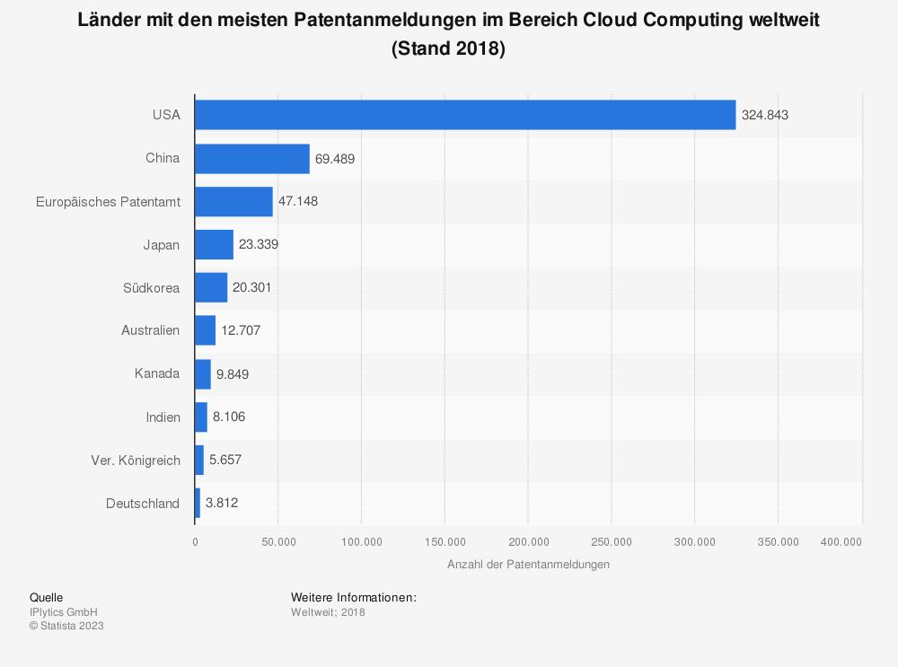 Statistik: Länder mit den meisten Patentanmeldungen im Bereich Cloud Computing weltweit (Stand 2018) | Statista