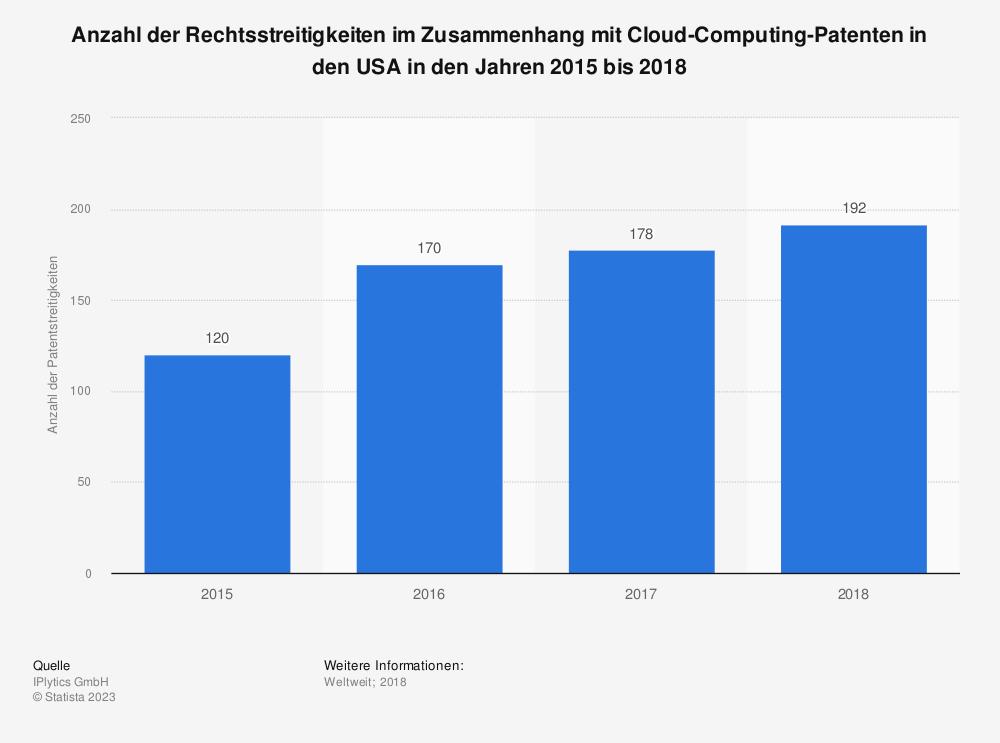 Statistik: Anzahl der Rechtsstreitigkeiten im Zusammenhang mit Cloud-Computing-Patenten in den USA in den Jahren 2015 bis 2018 | Statista