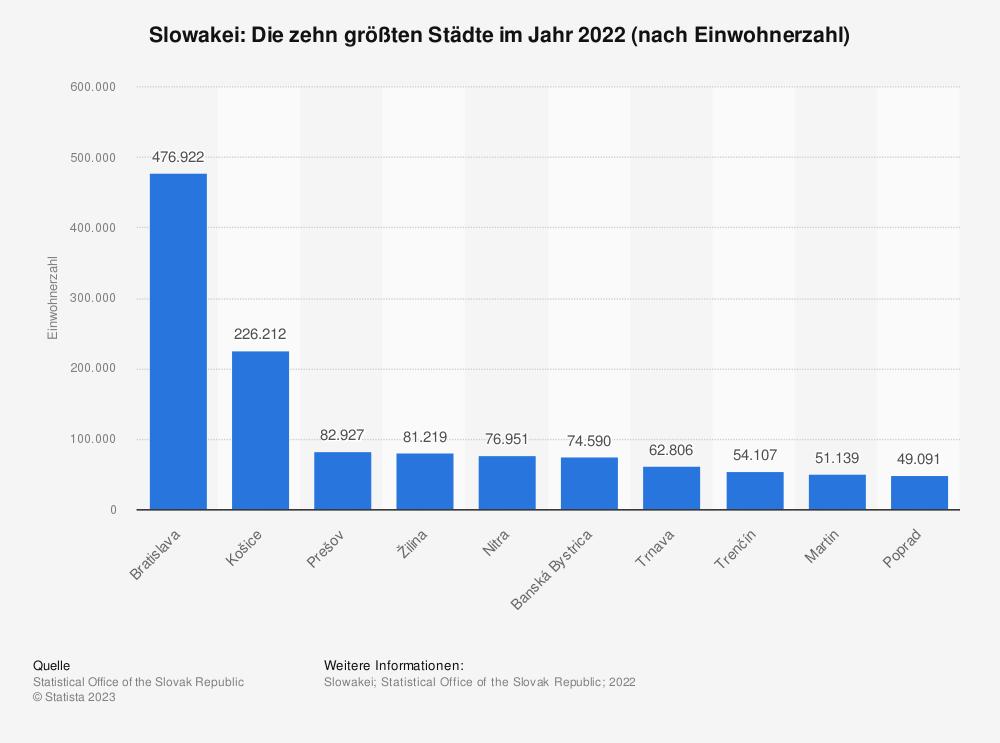 Statistik: Slowakei: Die zehn größten Städte im Jahr 2019 (nach Einwohnerzahl) | Statista