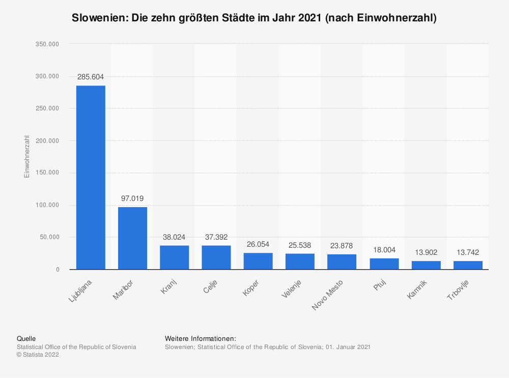 Statistik: Slowenien: Die zehn größten Städte im Jahr 2019 (nach Einwohnerzahl) | Statista
