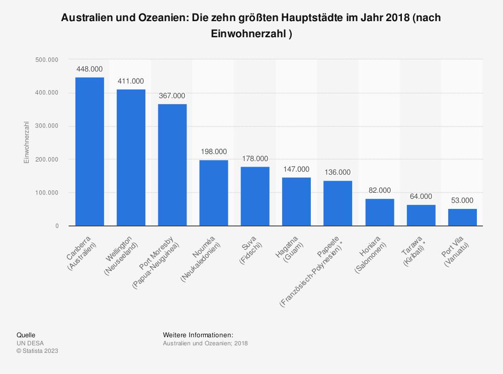 Statistik: Australien und Ozeanien: Die zehn größten Hauptstädte im Jahr 2018 (nach Einwohnerzahl ) | Statista