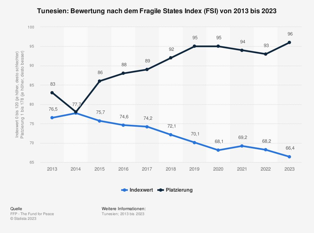 Statistik: Tunesien: Bewertung nach dem Fragile States Index (FSI) von 2011 bis 2021 | Statista