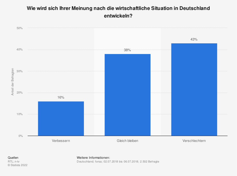 Statistik: Wie wird sich Ihrer Meinung nach die wirtschaftliche Situation in Deutschland entwickeln? | Statista