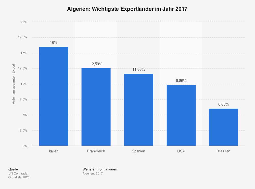 Statistik: Algerien: Wichtigste Exportländer im Jahr 2017 | Statista