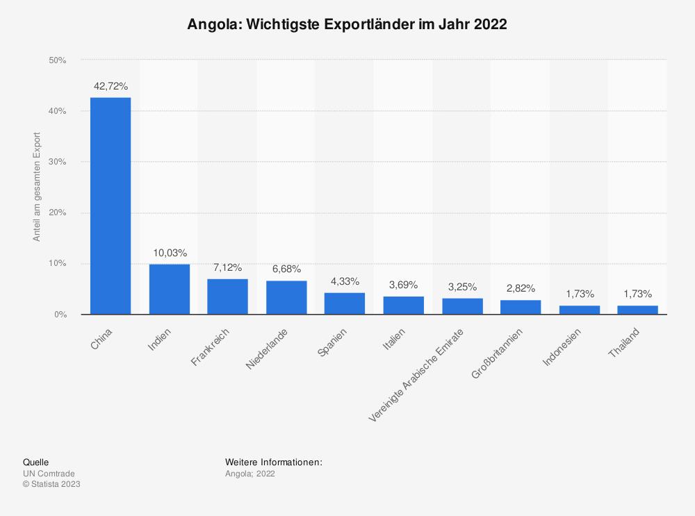 Statistik: Angola: Wichtigste Exportländer im Jahr 2018 | Statista