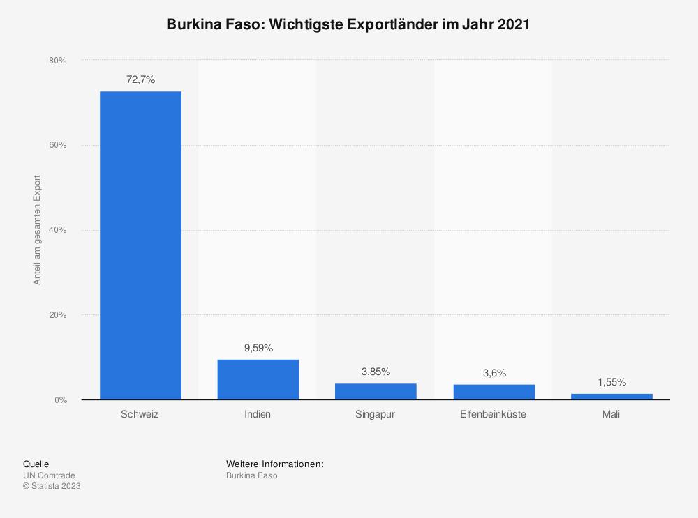 Statistik: Burkina Faso: Wichtigste Exportländer im Jahr 2018 | Statista