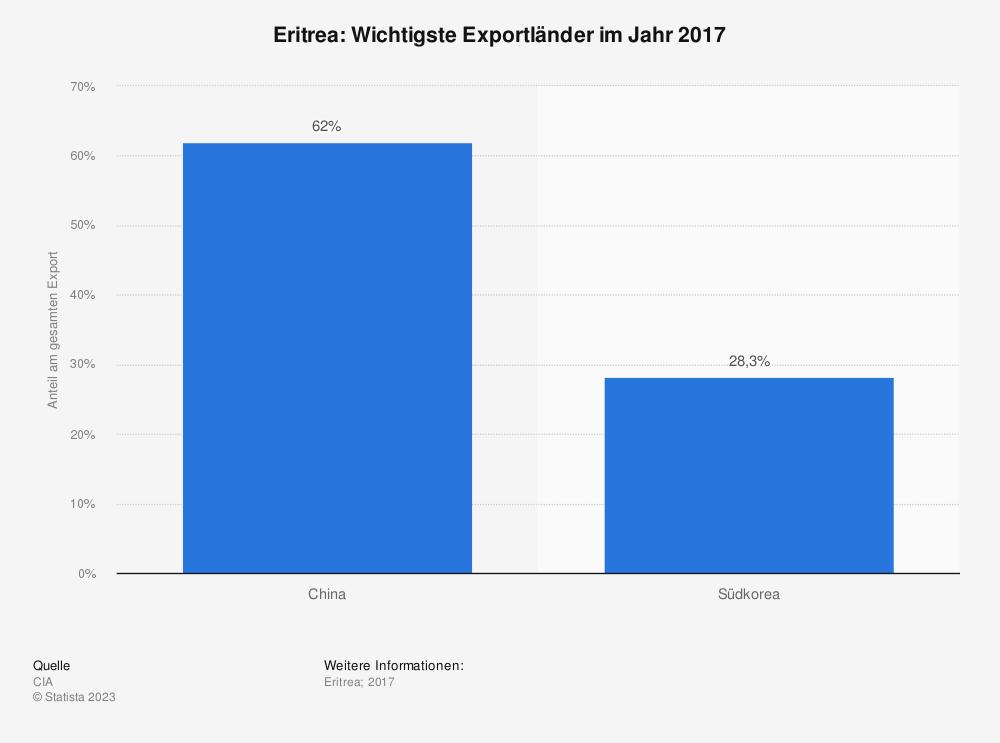 Statistik: Eritrea: Wichtigste Exportländer im Jahr 2017 | Statista