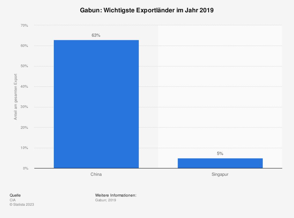 Statistik: Gabun: Wichtigste Exportländer im Jahr 2017 | Statista
