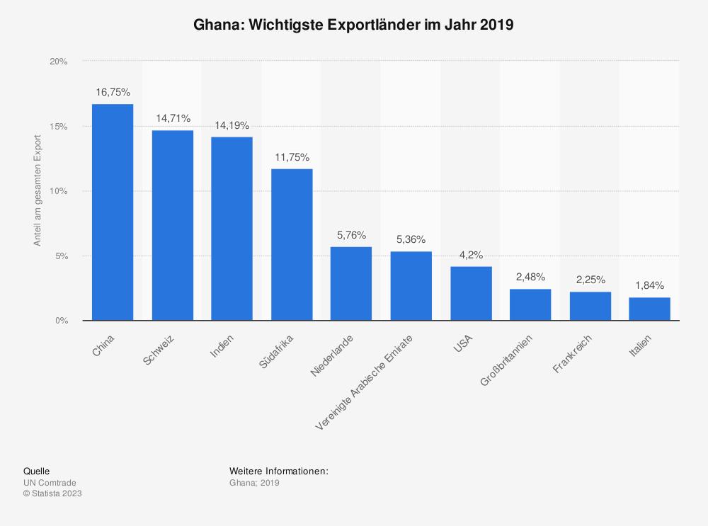 Statistik: Ghana: Wichtigste Exportländer im Jahr 2017 | Statista