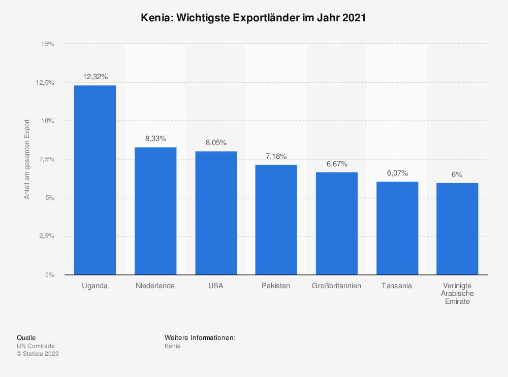 Statistik: Kenia: Wichtigste Exportländer im Jahr 2017 | Statista
