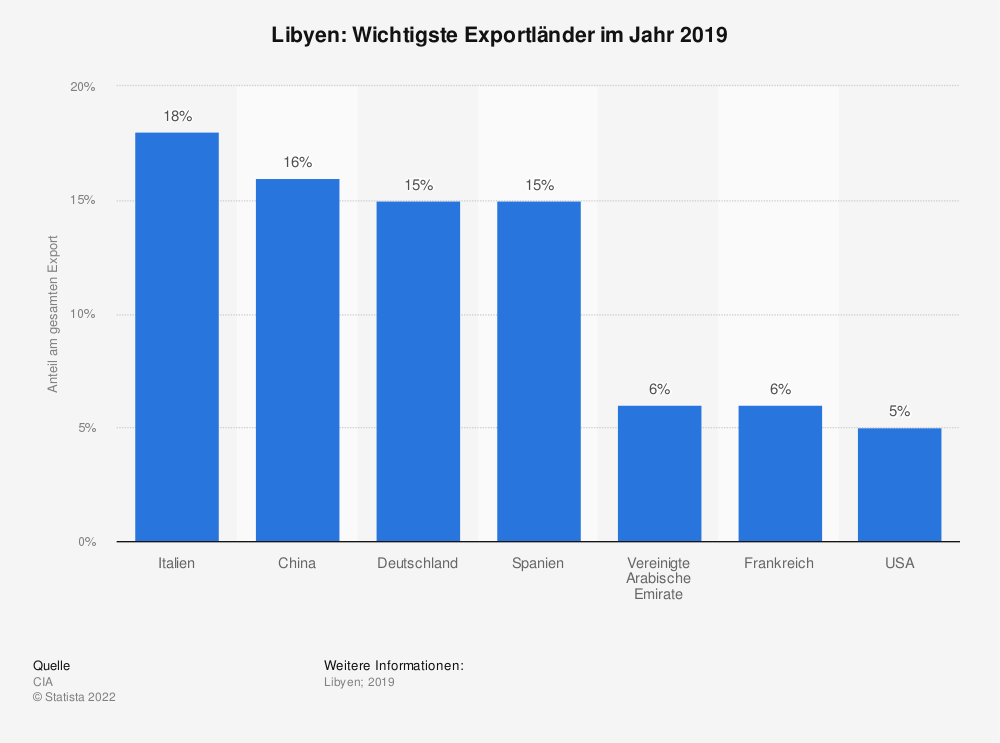 Statistik: Libyen: Wichtigste Exportländer im Jahr 2017 | Statista