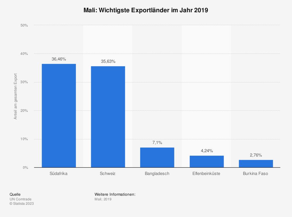 Statistik: Mali: Wichtigste Exportländer im Jahr 2017 | Statista