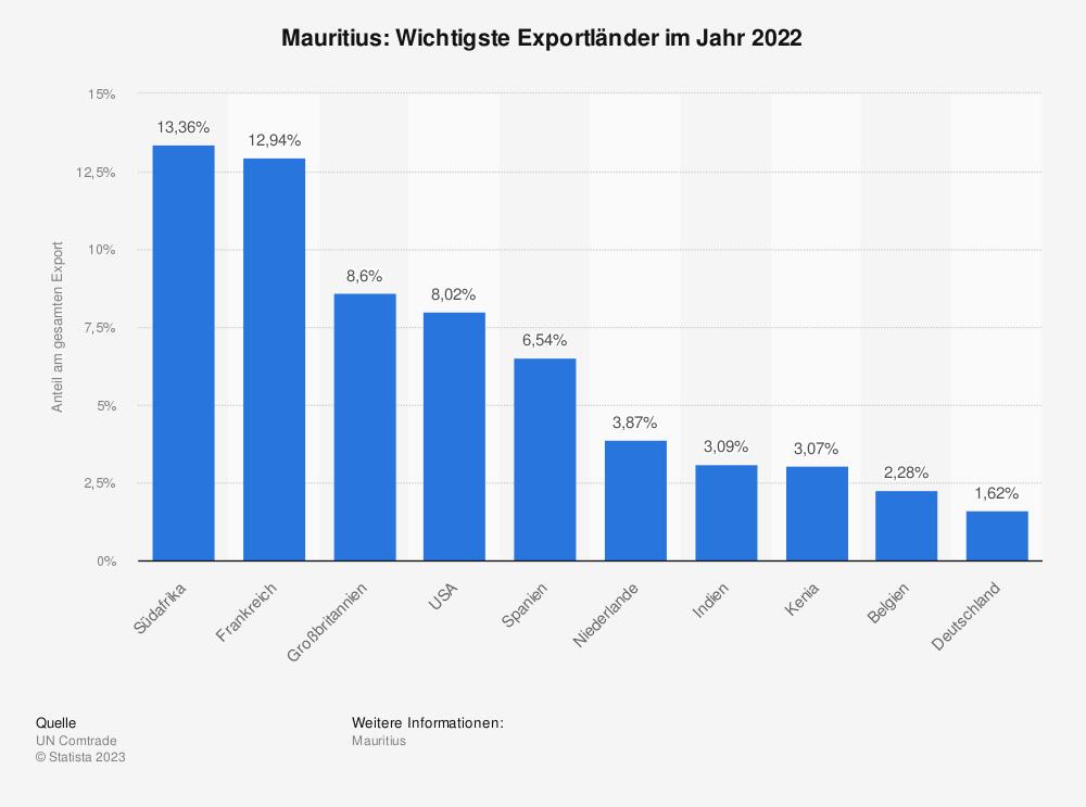 Statistik: Mauritius: Wichtigste Exportländer im Jahr 2018 | Statista