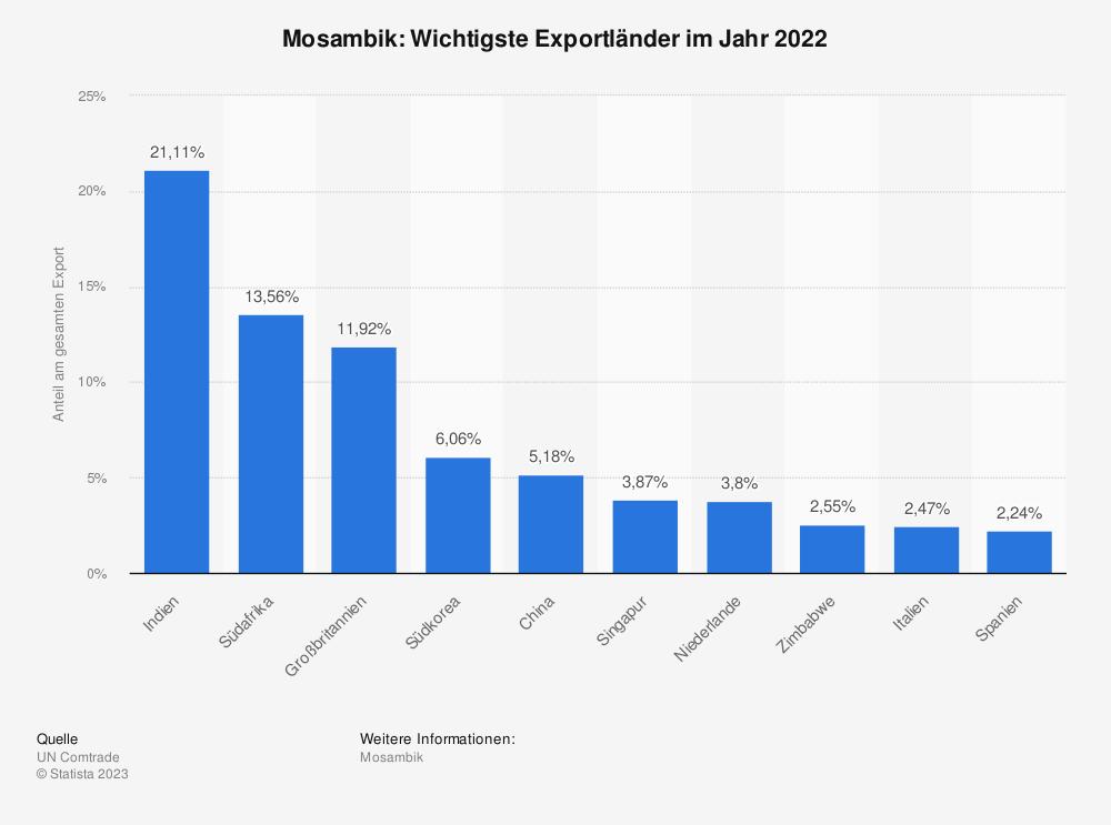 Statistik: Mosambik: Wichtigste Exportländer im Jahr 2017 | Statista
