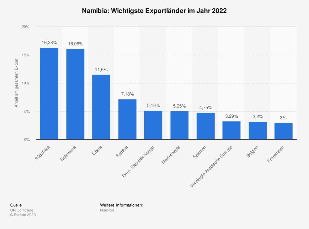Statistik: Namibia: Wichtigste Exportländer im Jahr 2017 | Statista