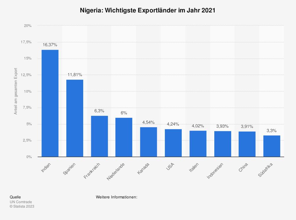 Statistik: Nigeria: Wichtigste Exportländer im Jahr 2017 | Statista