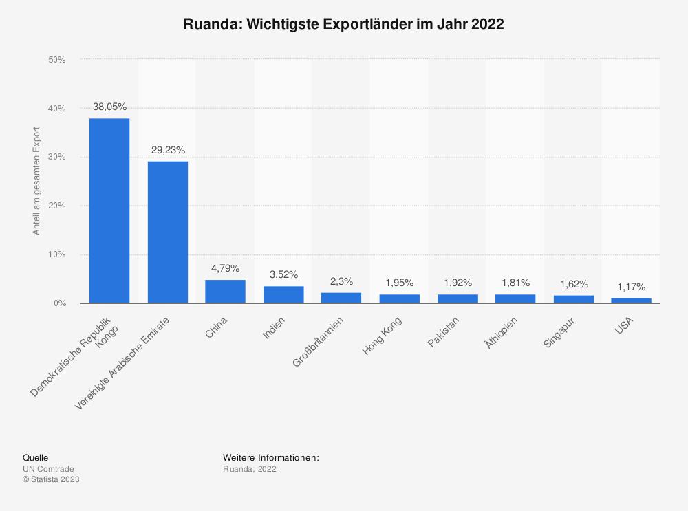 Statistik: Ruanda: Wichtigste Exportländer im Jahr 2017 | Statista