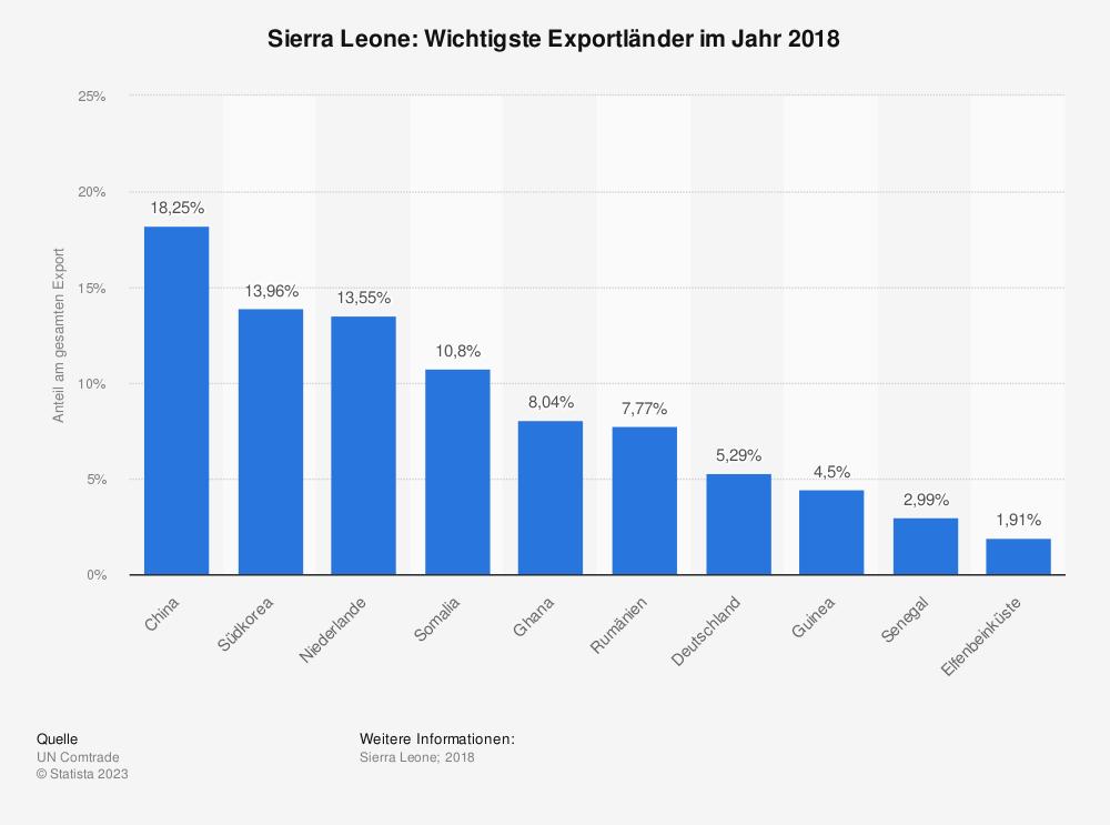 Statistik: Sierra Leone: Wichtigste Exportländer im Jahr 2017 | Statista