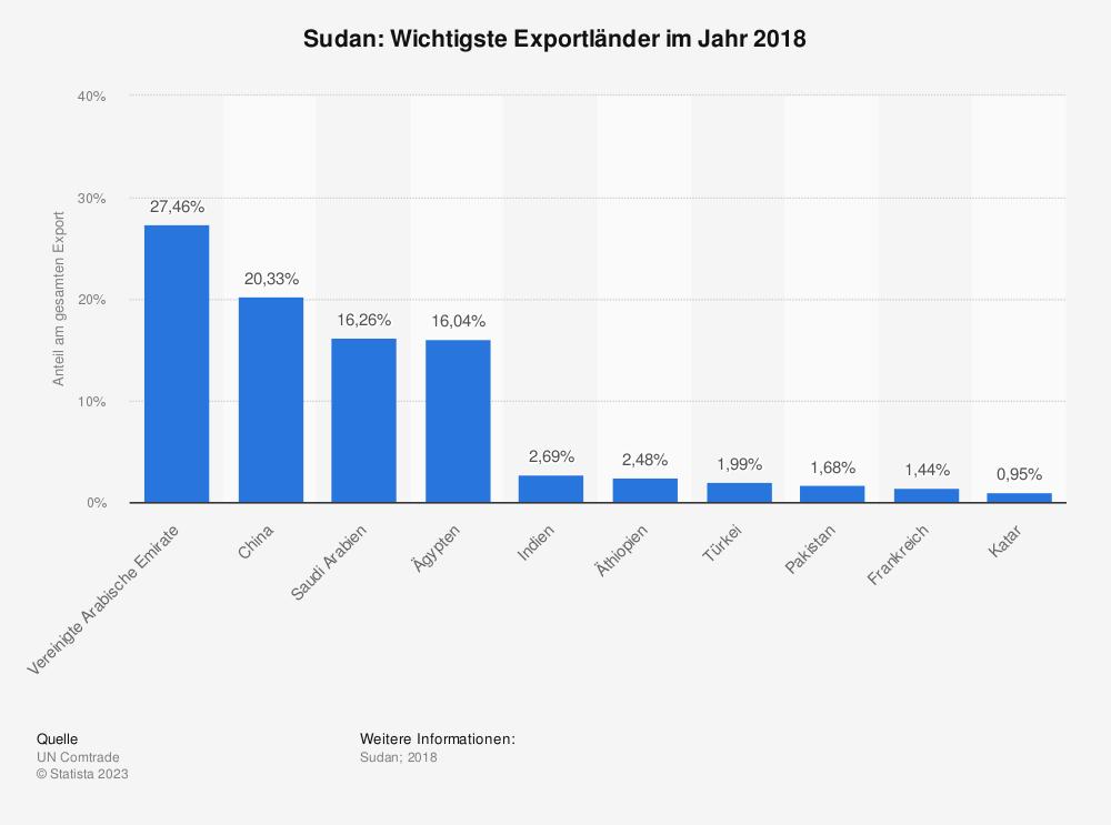 Statistik: Sudan: Wichtigste Exportländer im Jahr 2017 | Statista