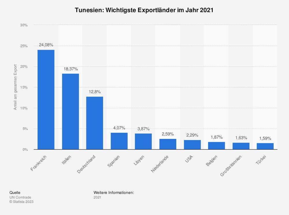 Statistik: Tunesien: Wichtigste Exportländer im Jahr 2017 | Statista